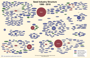 Cambios globales en la industria de las semillas desde el año 2013