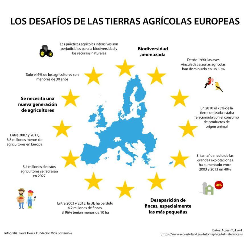 Una mirada a los desafíos de la tierras agrícolas en Europa