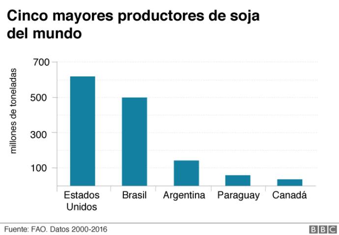 """Cómo influye en América Latina la elogiada agricultura """"verde"""" de Europa"""