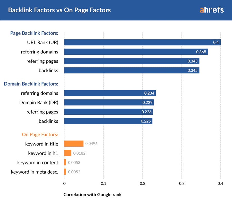 domain-level factors vs. page-level factors