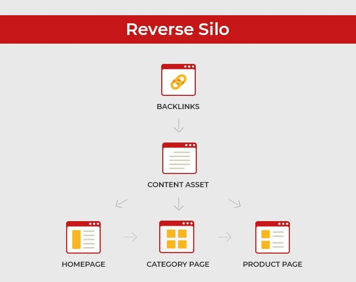 website silo before building links