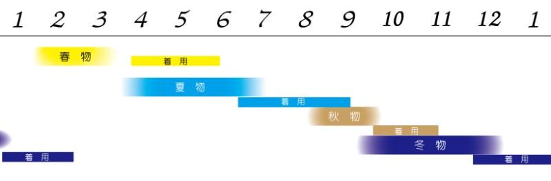 着用時期カレンダー