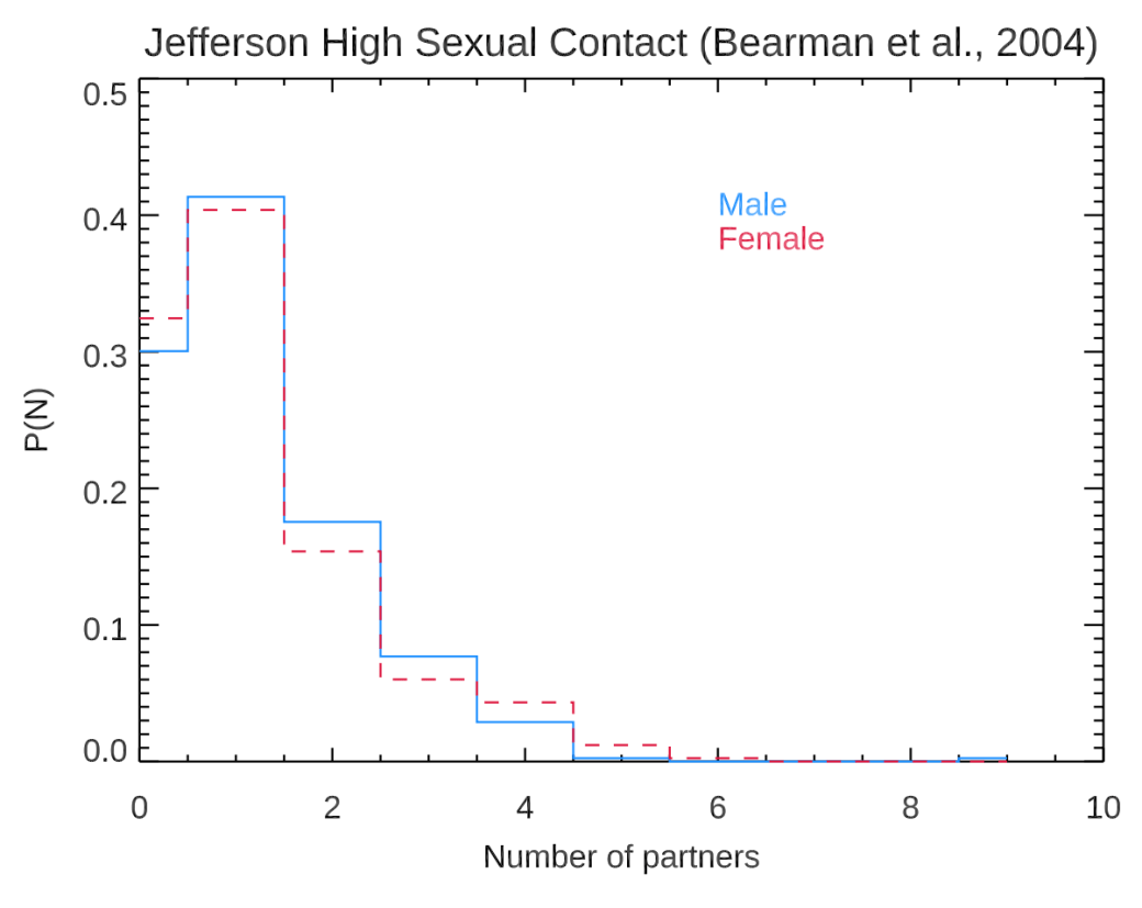 4837e50673b917 The majority of both men and women reported one sexual contact in the past  18 months. Among those who are not ...