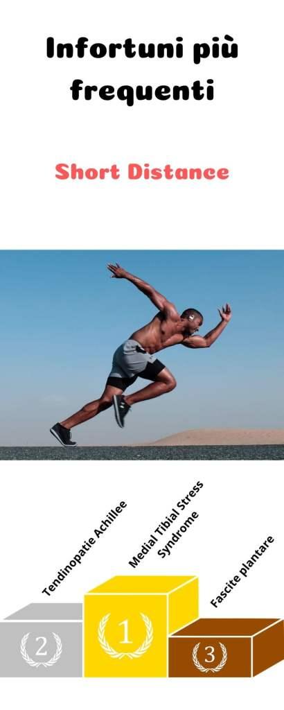 infografica degli infortuni più frequenti nei runner di brevi distanze. La periostite tibiale risulta al primo posto.