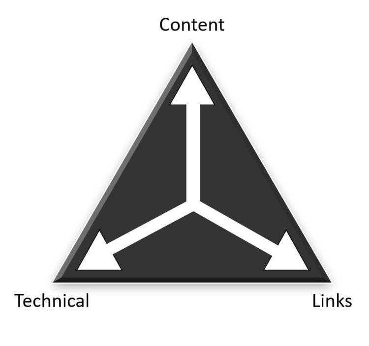 The SEO Triangle by Simon Kingsnorth