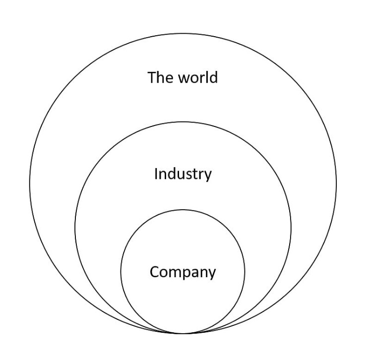 Content Bubble model by Simon Kingsnorth