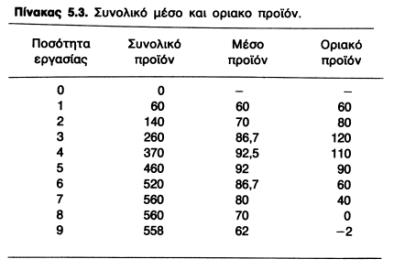 διάγραμμα με συνολικό, μέσο, και οριακό προιόν από το βιβλίο οικονομικών της γ' λυκείου το 1985