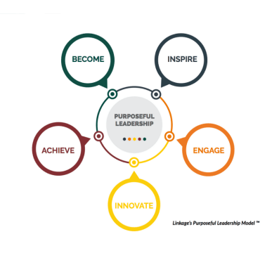 Purposeful Leadership Model