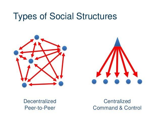 Centralized Command From Medium.com