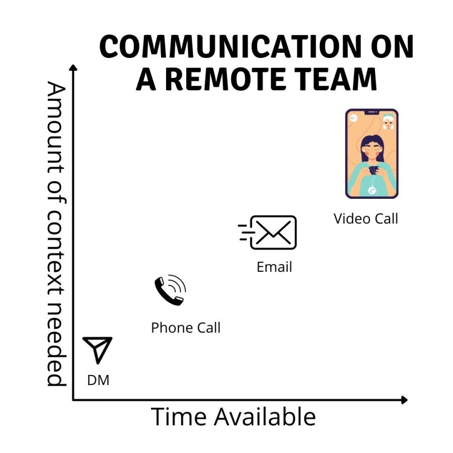 remote team communication