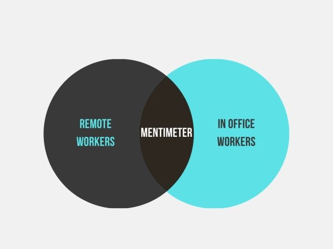 Venn Diagram Bridging In office workers with remote workers