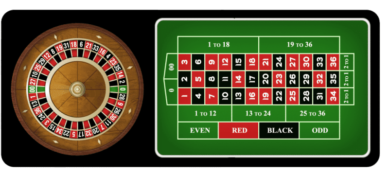 The picture shows you how the American Roulette table and wheel looks like. You can read about the unique features of this type of roulette.