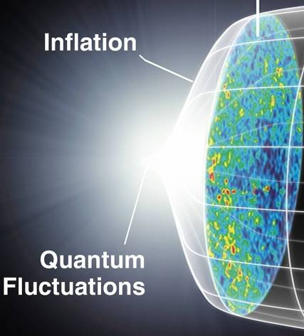 Inflation and Quantum Fluctuations