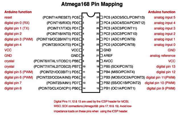 Correspondance des broches entre AtMega et Arduino