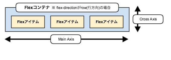 Flex Container/Flex Itemについて
