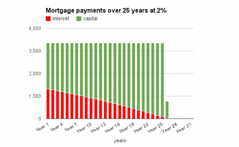 You spend much more time repaying capital at 2% APR