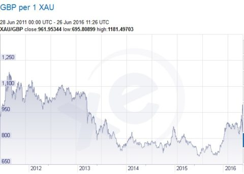 price of gold in pounds