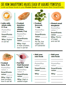 Weight watchers smart points vs plus food examples also new smartpoints beyond the scale program from rh simple nourished living