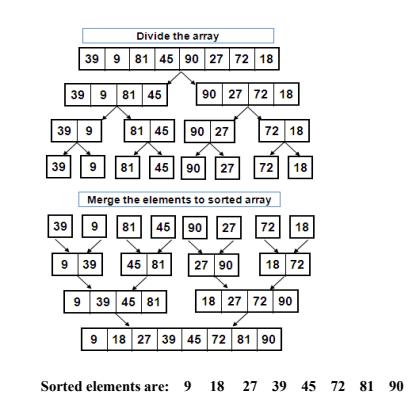 Merge Sort Program in C