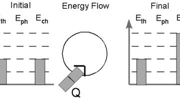 Modeling Chemistry Unit 7 : simplebooklet.com