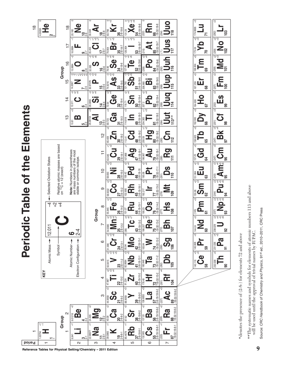 Nys Chemistry Reference Table
