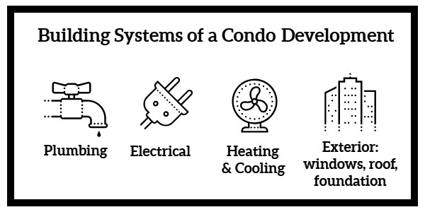 Shared Building Systems of a Condo