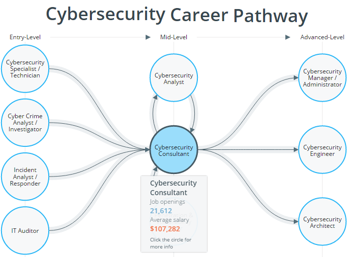 Information Security Job Openings