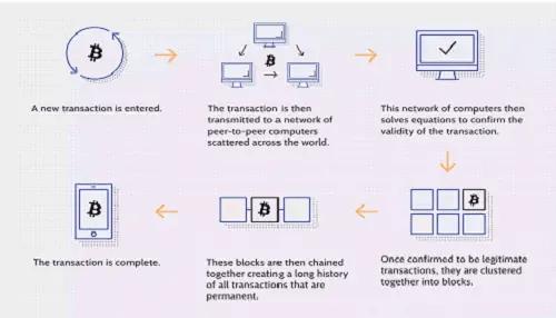 Транзакционный процесс 500x286 1 - Что такое Blockchain?