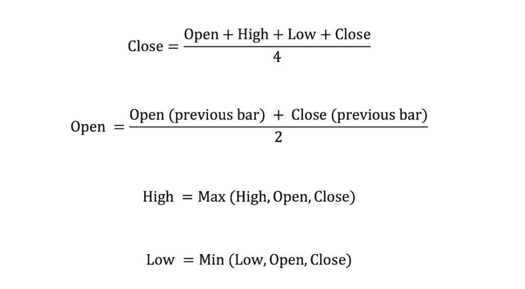 Vzorec Heikin Ashi - Co je to svíčkový graf?