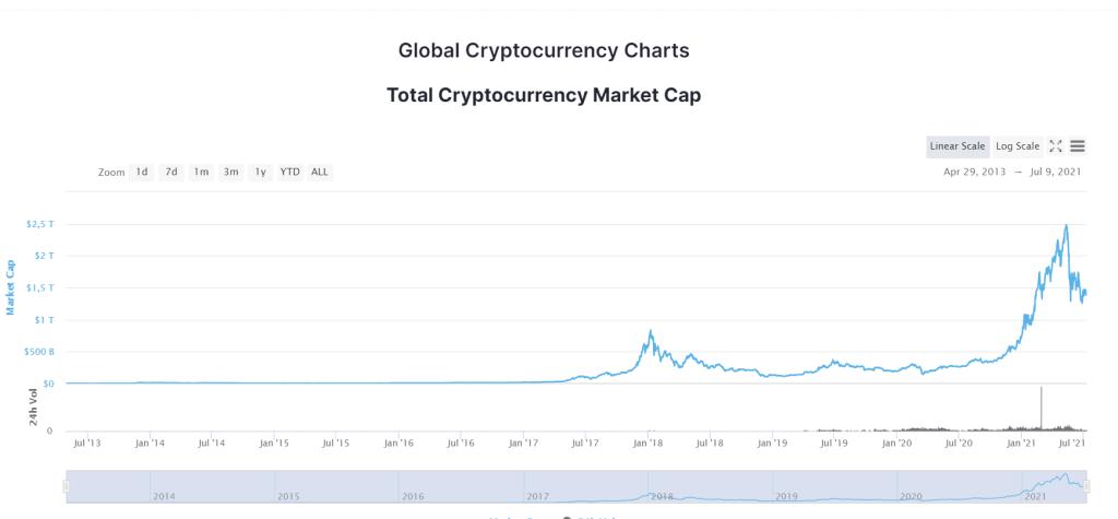 Totale marktkapitalisatie van crypto's - Uitleg over de marktkapitalisatie van crypto's