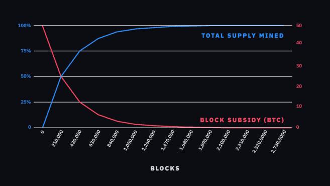 Bitcoin blokken - Wat is Bitcoin?