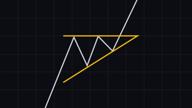 Mönster i stigande triangel - Vanliga diagrammönster