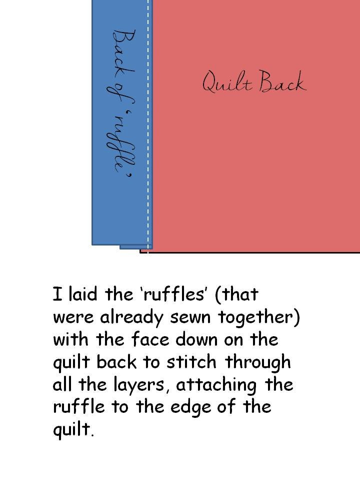 HometoCottage.com sewing ruffle diagram