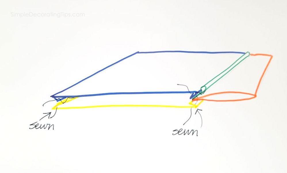 SimpleDecoratingTips.com sketch of flange sewn in