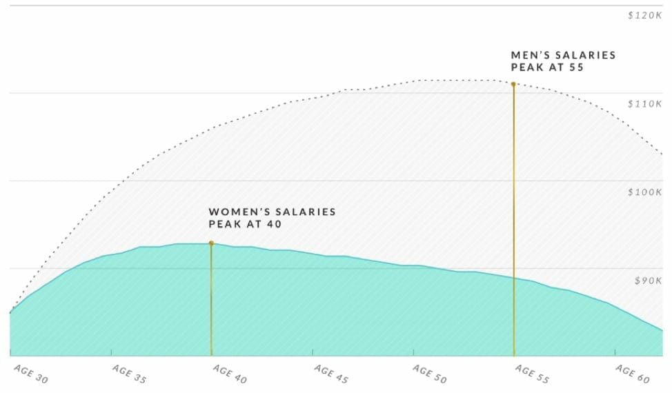 ellevest-womens-salary-inforgraphic-chart