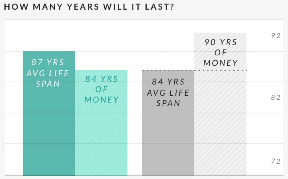 ellevest-woomen-money-retirement-gap
