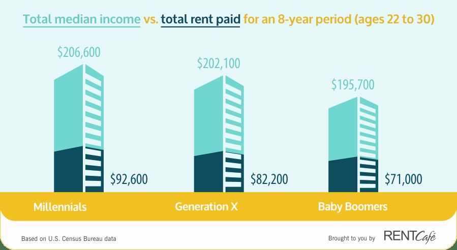 millennial-money-mistakes-rent