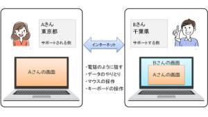 オンラインのリモートサポート