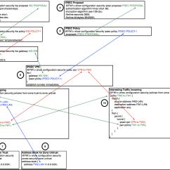 Site To Vpn Diagram 96 Civic Power Window Wiring Security Ipsec Simple Elsavadorla