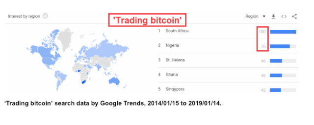 Online Searches for 'Bitcoin' - Why is SA one of the Leading Inquirers?