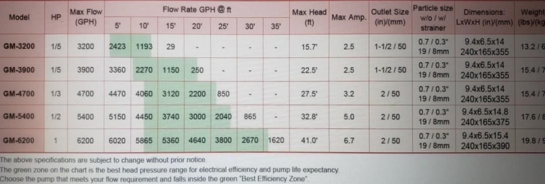Matala Geysermax flow pump chart