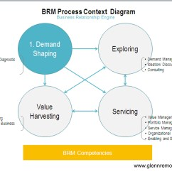 Service Process Diagram Gm Delco Radio Wiring The Art Of Business Relationship Management Shaping