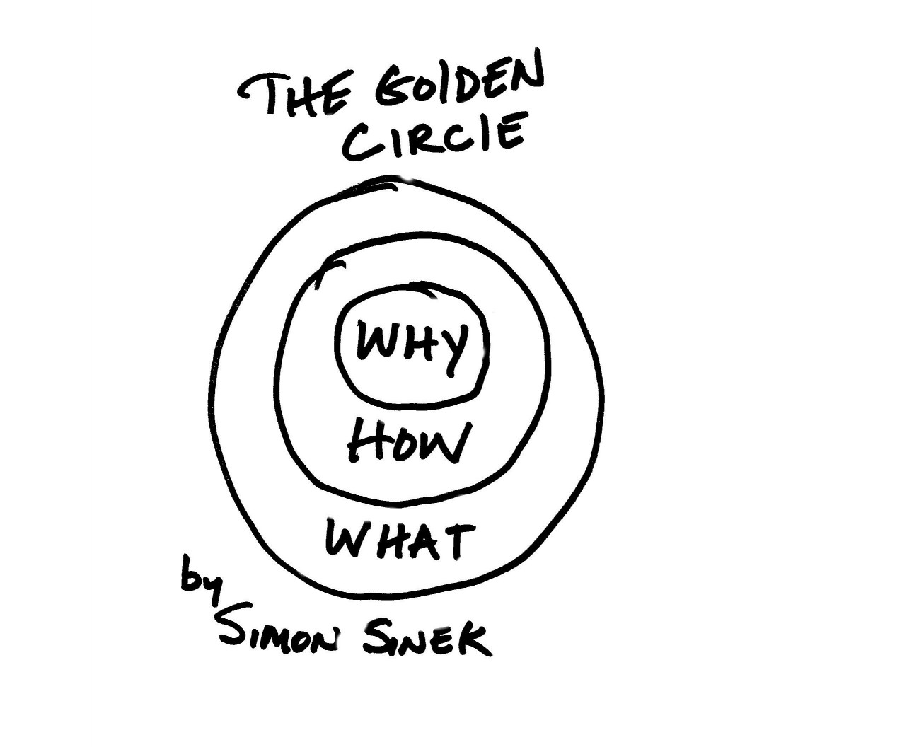 """""""Start with Why"""": The Persuasive Power of Why"""