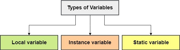 types of java variables
