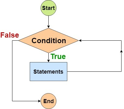 Java While Loop flow diagram
