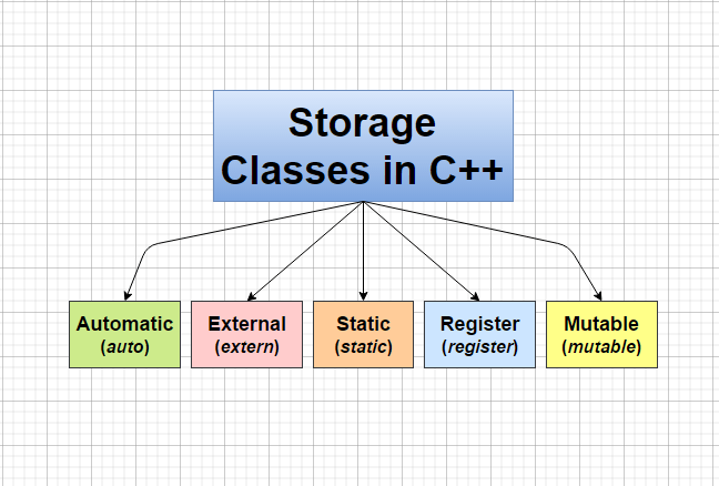 Storage Classes in C++