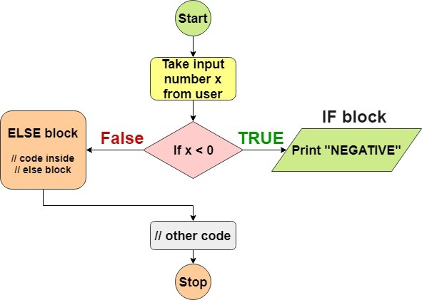 java if else block flow diagram