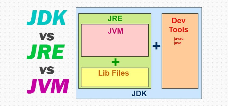 JDK vs JRE vs JVM in Java - What's the Difference ? - Simple