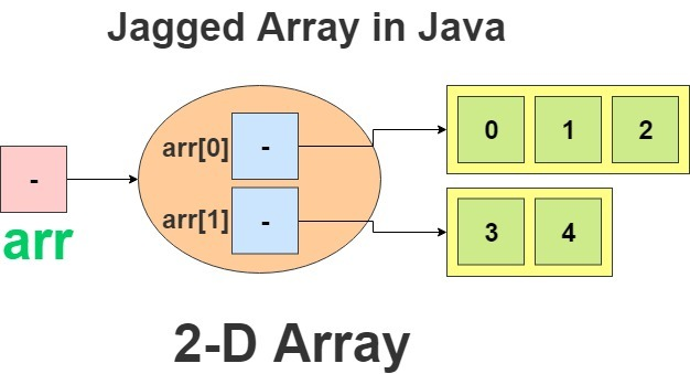 jagged array in java diagram
