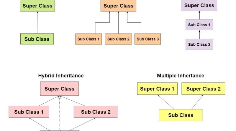 java types of inheritance